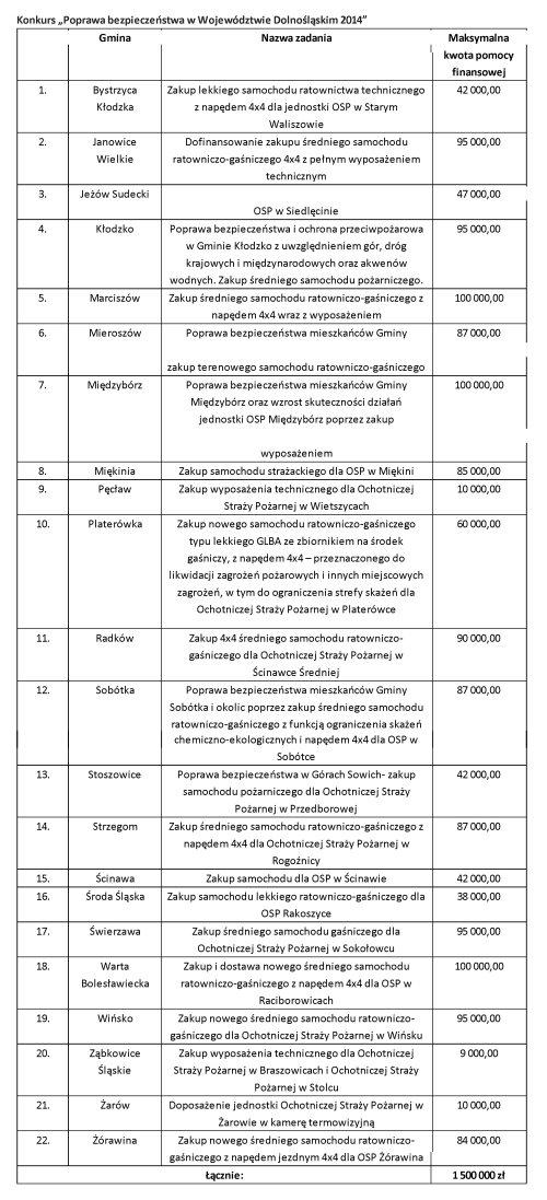 """Konkurs """"Poprawa bezpieczeństwa w Województwie Dolnośląskim 2014"""""""