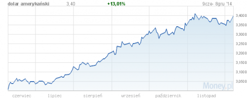 Sprawdź jak drożał dolar przez ostatnie pół roku (źródło: Money.pl)