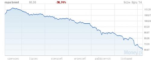 Zobacz jak przez ostatnie pół roku spadała cena ropy (źródło: Money.pl)