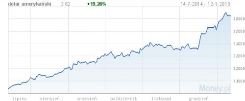 Kurs amerykańskiej waluty w ostatnim półroczu