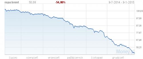 Tak spadała cena ropy w ostatnim półroczu