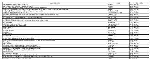 Wykaz placówek POZ które nie podpisały umowy z NFZ na 2015 rok