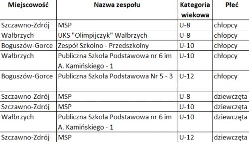 Lista drużyn zakwalifikowanych do finału wojewódzkiego z powiatu wałbrzyskiego i miasta Wałbrzych