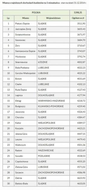 Miasta o najniższych dochodach budżetów na 1 mieszkańca (stan na dzień 31.12.2014 r.)
